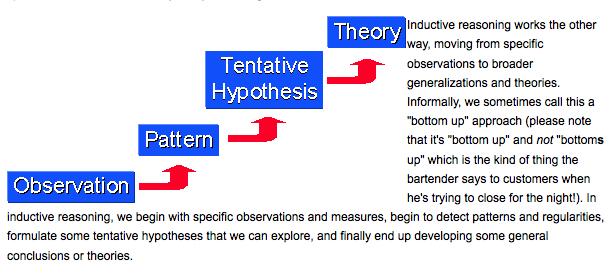 Methods of Economic Analysis: Deductive Method and Inductive Method